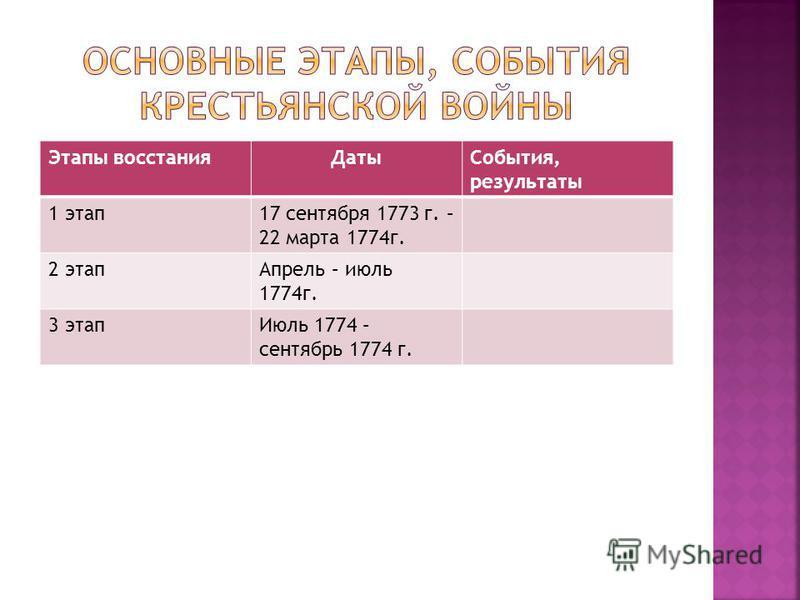Этапы восстания ДатыСобытия, результаты 1 этап 17 сентября 1773 г. – 22 марта 1774 г. 2 этап Апрель – июль 1774 г. 3 этап Июль 1774 – сентябрь 1774 г.