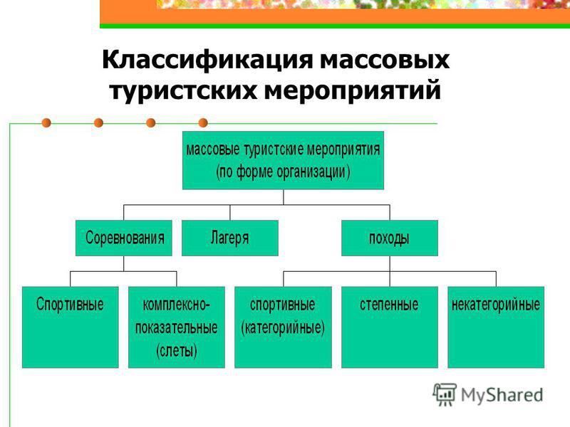 Классификация массовых туристских мероприятий
