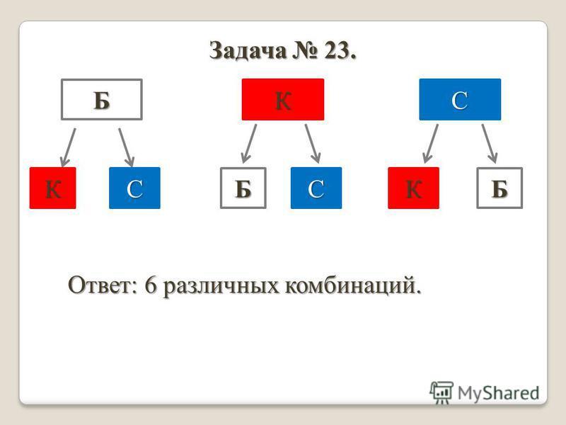 Задача 23. БКС ККББСС Ответ: 6 различных комбинаций.