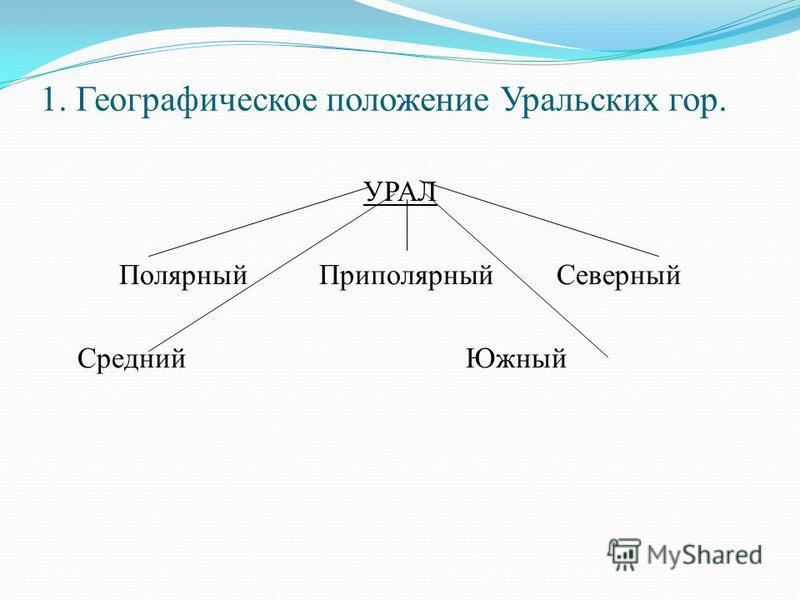 1. Географическое положение Уральских гор. УРАЛ Полярный Приполярный Северный Средний Южный
