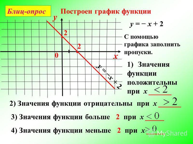 Блиц-опрос Построен график функции С помощью графика заполнить пропуски. 2) Значения функции отрицательны при х ______ 1)Значения функции положительны при х ______ 3) Значения функции больше 2 при х _____ 4) Значения функции меньше 2 при х _____ 2 2