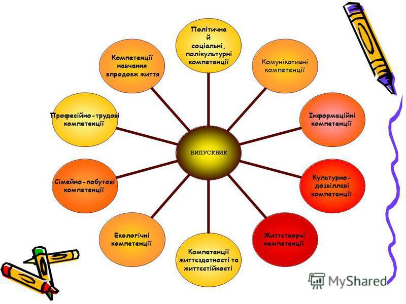 ВИПУСКНИК Політична й соціальні, полікультурні компетенції Комунікативні компетенції Інформаційні компетенції Культурно- дозвіллєві компетенції Життєтворчі компетенції Компетенції життєздатності та життєстійкості Екологічні компетенції Сімейно- побут