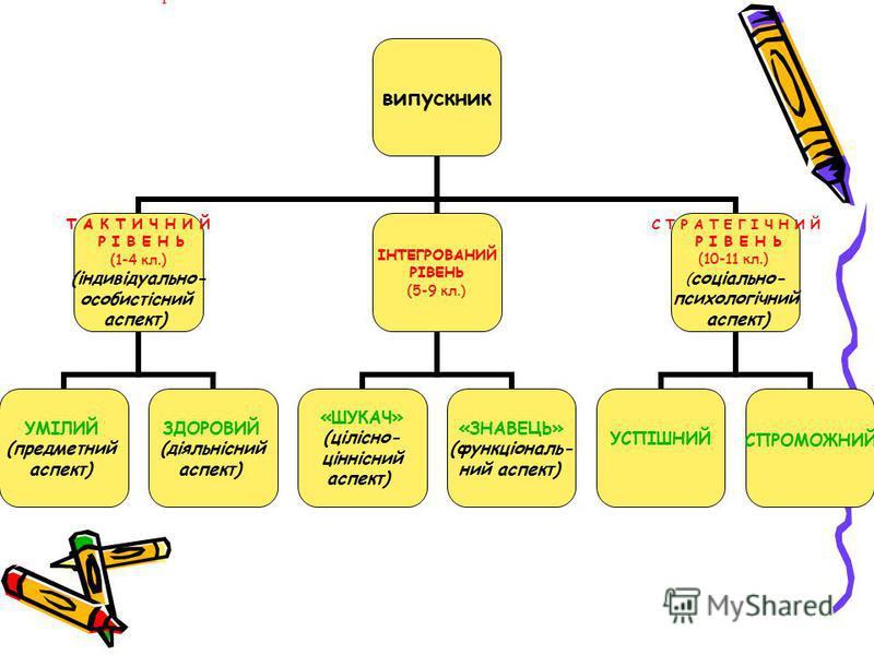 Р випускник Т А К Т И Ч Н И Й Р І В Е Н Ь (1-4 кл.) (індивідуально- особистісний аспект) УМІЛИЙ (предметний аспект) ЗДОРОВИЙ (діяльнісний аспект) ІНТЕГРОВАНИЙ РІВЕНЬ (5-9 кл.) «ШУКАЧ» (цілісно- ціннісний аспект) «ЗНАВЕЦЬ» (функціональ- ний аспект) С