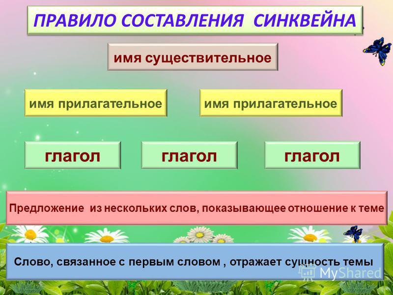 имя существительное ПРАВИЛО СОСТАВЛЕНИЯ СИНКВЕЙНА имя прилагательное глагол Предложение из нескольких слов, показывающее отношение к теме Слово, связанное с первым словом, отражает сущность темы