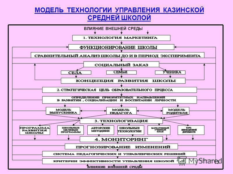 13 МОДЕЛЬ ТЕХНОЛОГИИ УПРАВЛЕНИЯ КАЗИНСКОЙ СРЕДНЕЙ ШКОЛОЙ