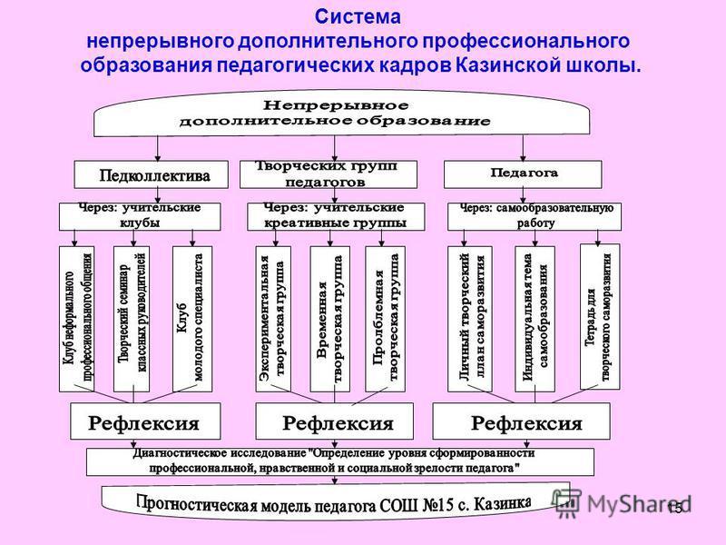 15 Система непрерывного дополнительного профессионального образования педагогических кадров Казинской школы.