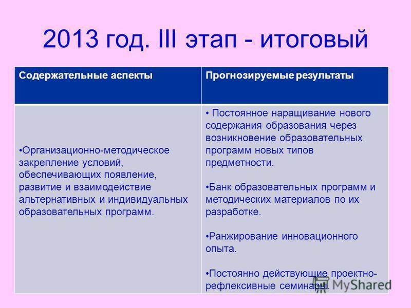 27 2013 год. III этап - итоговый Содержательные аспекты Прогнозируемые результаты Организационно-методическое закрепление условий, обеспечивающих появление, развитие и взаимодействие альтернативных и индивидуальных образовательных программ. Постоянно
