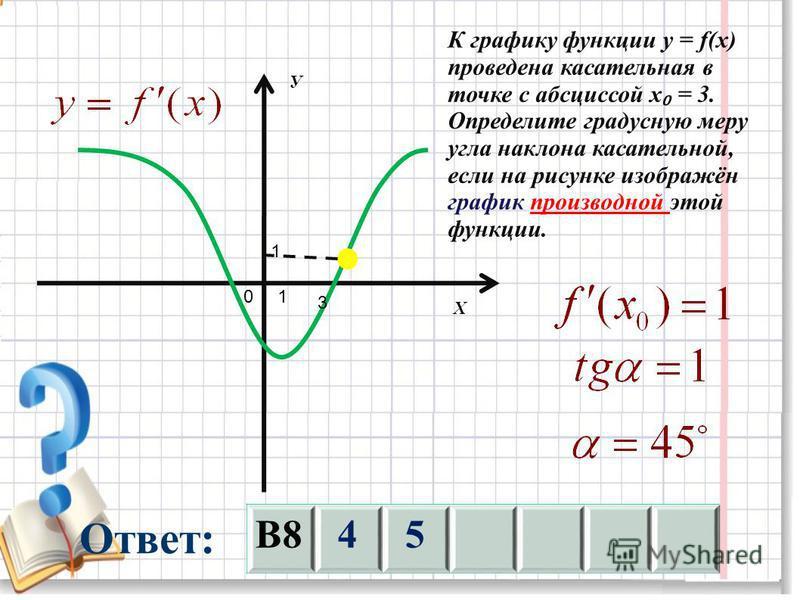 1 1 3 К графику функции y = f(x) проведена касательная в точке с абсциссой х = 3. Определите градусную меру угла наклона касательной, если на рисунке изображён график производной этой функции. В845 0 У Х Ответ: