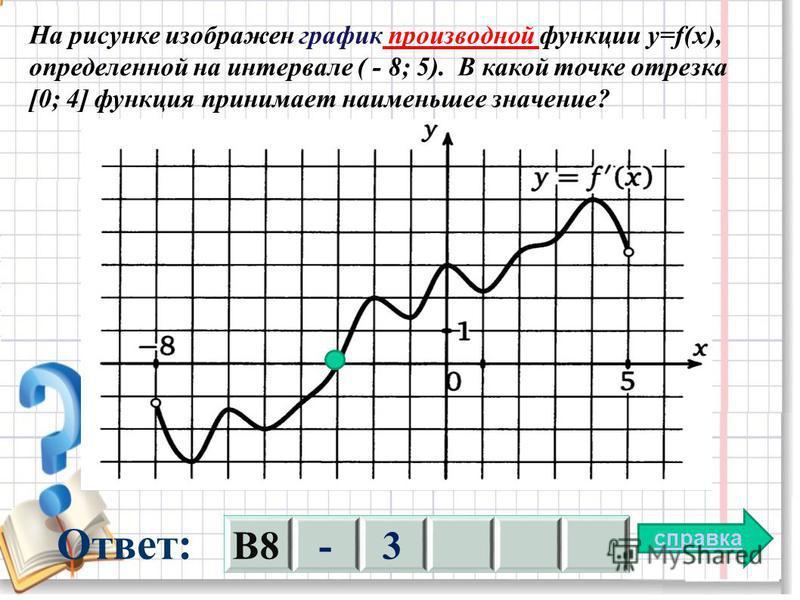 На рисунке изображен график производной функции y=f(x), определенной на интервале ( - 8; 5). В какой точке отрезка [0; 4] функция принимает наименьшее значение? справка Ответ: В8-3