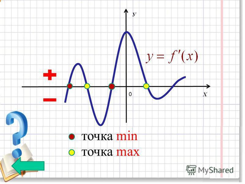 0 точка min точка max У Х
