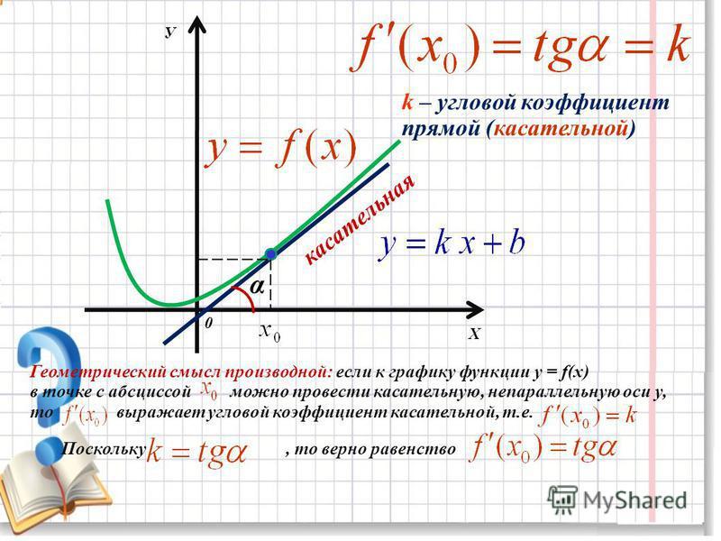 Х У 0 касательная α k – угловой коэффициент прямой (касательной) Геометрический смысл производной: если к графику функции y = f(x) в точке с абсциссой можно провести касательную, непараллельную оси у, то выражает угловой коэффициент касательной, т.е.