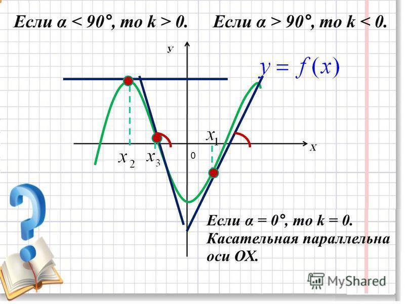 Если α 0. Если α > 90°, то k < 0. Если α = 0°, то k = 0. Касательная параллельна оси ОХ. 0 У Х