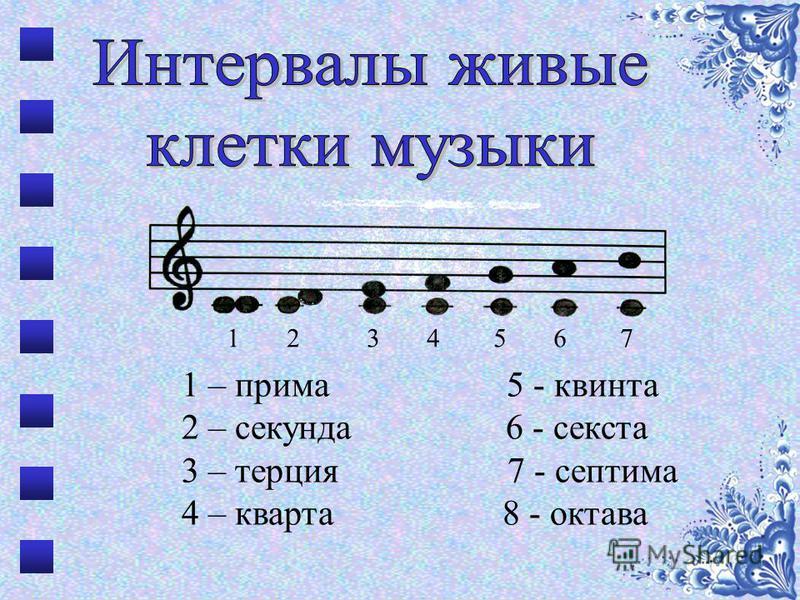 1 – прима 5 - квинта 2 – секунда 6 - секста 3 – терция 7 - септима 4 – кварта 8 - октава 1 2 3 4 5 6 7
