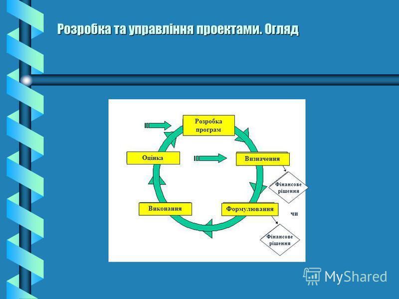 Розробка та управління проектами. Огляд Розробка програм Оцінка Виконання Визначення Формулювання чи Фінансове рішення Фінансове рішення