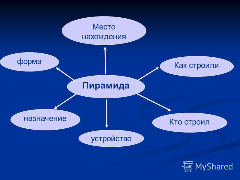 Пирамида форма назначение Как строили Кто строил устройство Место нахождения