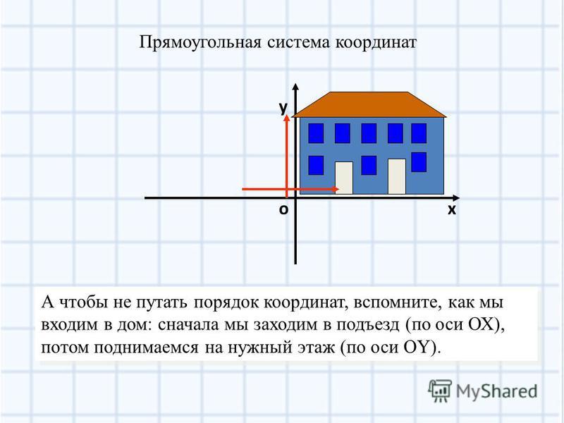 Задание 2 о О – начало координат х ОХ – горизонтальная ось Y ОY – вертикальная ось 1 1 – единичный отрезок точка – А (3;4) 2 3 43214321 А(3;4) На координатной плоскости отметьте точку А (3;4).