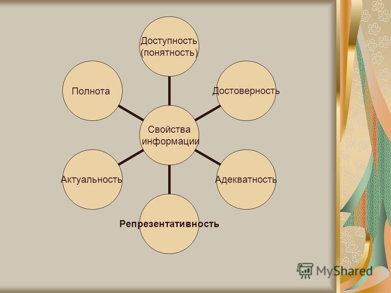 Свойства информации Доступность (понятность) Достоверность АдекватностьРепрезентативность АктуальностьПолнота