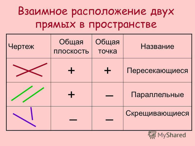 Чертеж Общая плоскость Общая точка Название ++ Пересекающиеся + – Параллельные – – Скрещивающиеся Взаимное расположение двух прямых в пространстве