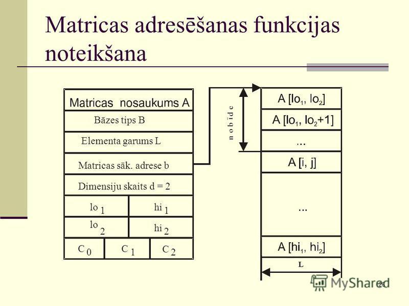 26 Matricas adresēšanas funkcijas noteikšana
