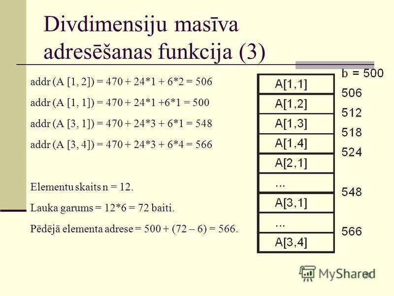 30 Divdimensiju masīva adresēšanas funkcija (3) addr (A [1, 2]) = 470 + 24*1 + 6*2 = 506 addr (A [1, 1]) = 470 + 24*1 +6*1 = 500 addr (A [3, 1]) = 470 + 24*3 + 6*1 = 548 addr (A [3, 4]) = 470 + 24*3 + 6*4 = 566 Elementu skaits n = 12. Lauka garums =