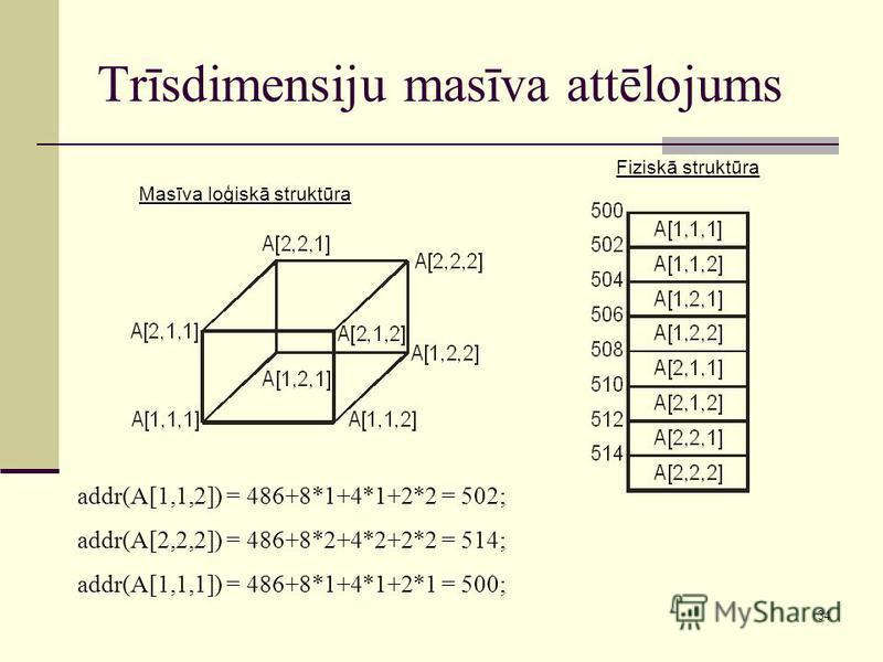 34 Trīsdimensiju masīva attēlojums Masīva loģiskā struktūra Fiziskā struktūra addr(A[1,1,2]) = 486+8*1+4*1+2*2 = 502; addr(A[2,2,2]) = 486+8*2+4*2+2*2 = 514; addr(A[1,1,1]) = 486+8*1+4*1+2*1 = 500;