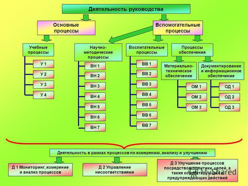 Деятельность руководства Основные процессы У 1 У 2 У 3 У 4 ВН 1 ВН 2 ВН 3 ВН 4 ВН 5 ВН 6 ВН 7 Научно- методические процессы ВВ 1 ВВ 2 ВВ 3 ВВ 4 ВВ 5 ВВ 6 ВВ 7 ОМ 1 ОМ 2 ОМ 3 ОД 1 ОД 2 ОД 3 Материально- техническое обеспечение Воспитательные процессы