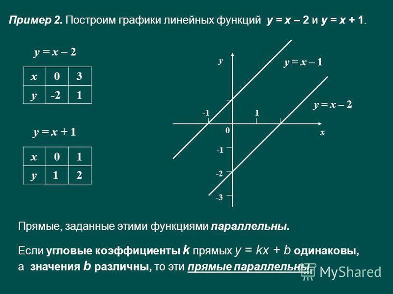 Пример 2. Построим графики линейных функций у = х – 2 и у = х + 1. у = х – 2 х 03 у у = х + 1 х 01 у х у 1 -2 -3 у = х – 2 у = х – 1 0 Прямые, заданные этими функциями параллельны. Если угловые коэффициенты k прямых y = kx + b одинаковы, а значения b
