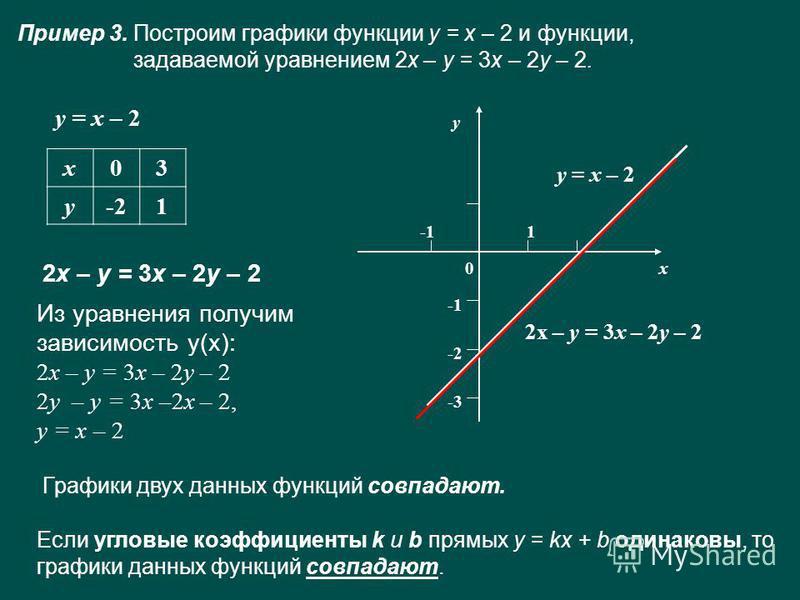 Пример 3. Построим графики функции у = х – 2 и функции, задаваемой уравнением 2x – y = 3x – 2y – 2. у = х – 2 х 03 у-21 Из уравнения получим зависимость у(х): 2x – y = 3x – 2y – 2 2y – y = 3x –2x – 2, у = х – 2 х у 1 -2 -3 у = х – 2 2 х – у = 3 х – 2