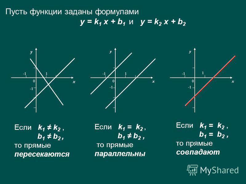 Пусть функции заданы формулами y = k 1 x + b 1 и y = k 2 x + b 2 Если k 1 k 2, b 1 b 2, то прямые пересекаются х у 1 0 х у 1 0 х у 1 0 Если k 1 = k 2, b 1 b 2, то прямые параллельны Если k 1 = k 2, b 1 = b 2, то прямые совпадают