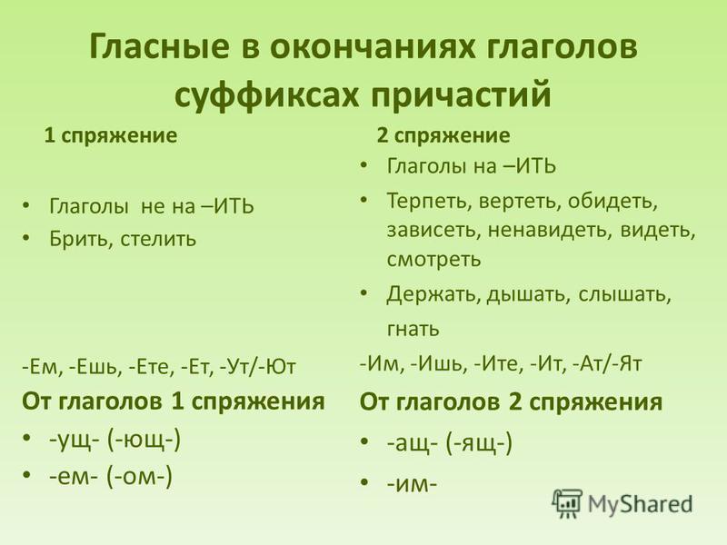 Гласные в окончаниях глаголов суффиксах причастий 1 спряжение Глаголы не на –ИТЬ Брить, стелить -Ем, -Ешь, -Ете, -Ет, -Ут/-Ют От глаголов 1 спряжения -ущ- (-ющ-) -ем- (-ом-) 2 спряжение Глаголы на –ИТЬ Терпеть, вертеть, обидеть, зависеть, ненавидеть,