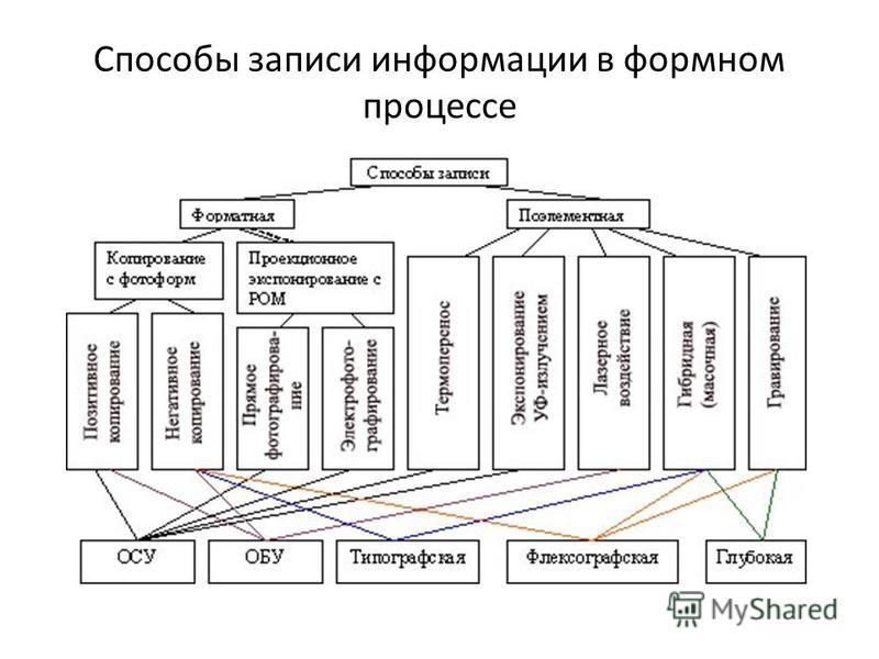 Способы записи информации в формном процессе