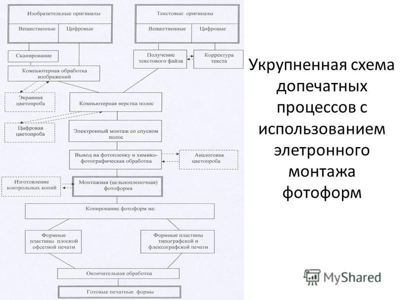 Укрупненная схема допечатных процессов с использованием электронного монтажа фотоформ