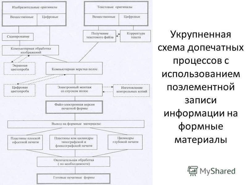 Укрупненная схема допечатных процессов с использованием поэлементной записи информации на формные материалы
