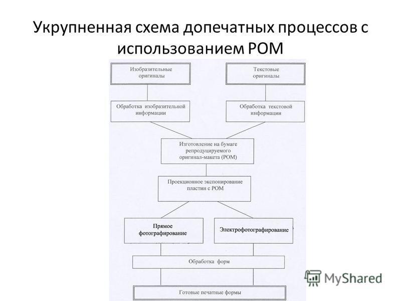 Укрупненная схема допечатных процессов с использованием РОМ