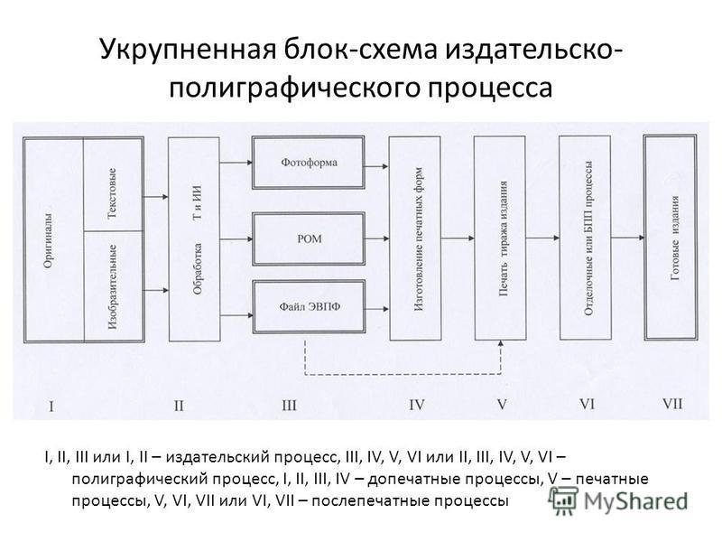 Укрупненная блок-схема издательско- полиграфического процесса I, II, III или I, II – издательский процесс, III, IV, V, VI или II, III, IV, V, VI – полиграфический процесс, I, II, III, IV – допечатные процессы, V – печатные процессы, V, VI, VII или VI