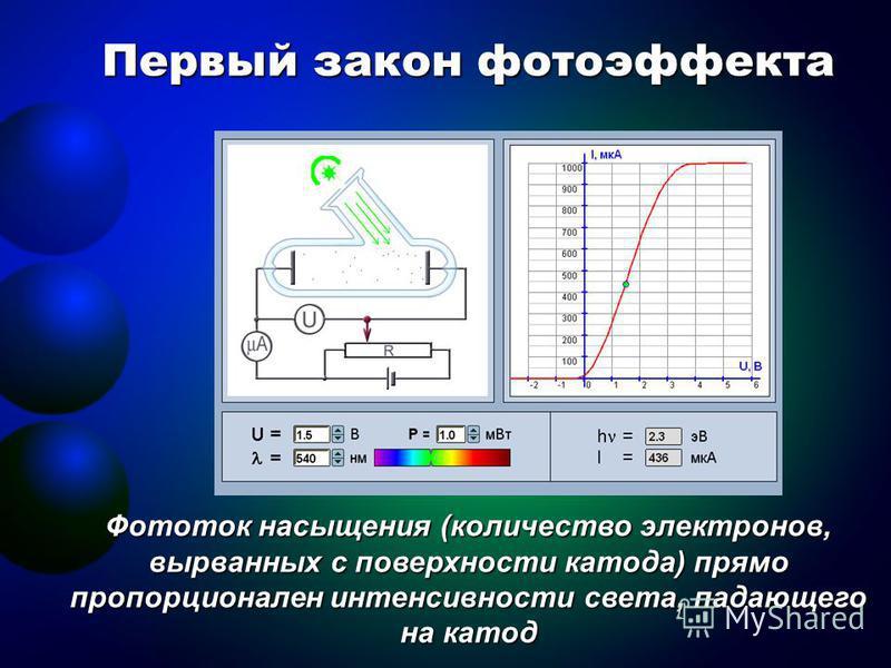 Первый закон фотоэффекта Фототок насыщения (количество электронов, вырванных с поверхности катода) прямо пропорционален интенсивности света, падающего на катод
