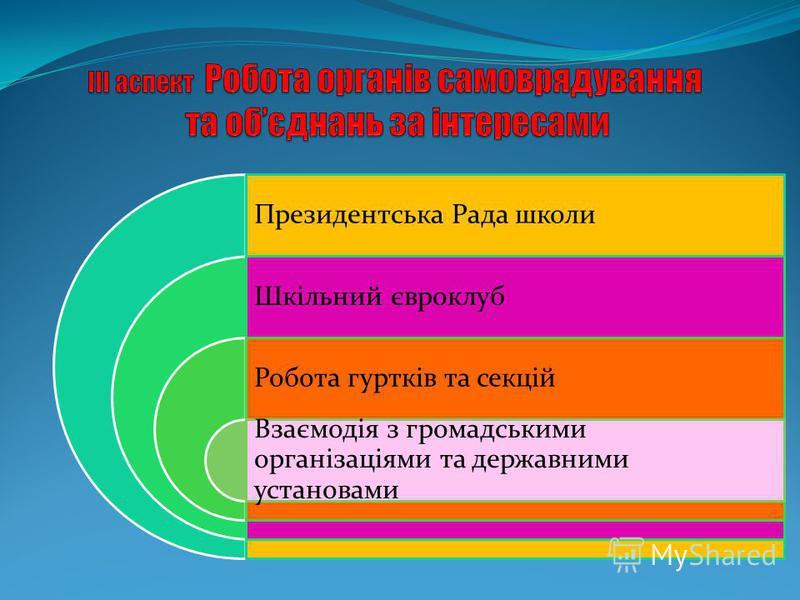 Президентська Рада школи Шкільний євроклуб Робота гуртків та секцій Взаємодія з громадськими організаціями та державними установами