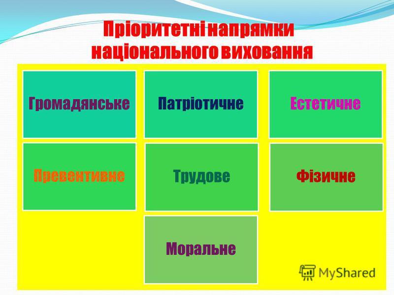 Пріоритетні напрямки національного виховання ГромадянськеПатріотичнеЕстетичне Превентивне ТрудовеФізичне Моральне