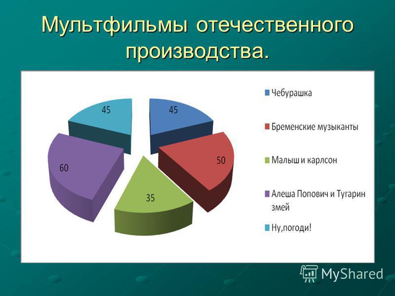 Мультфильмы отечественного производства.
