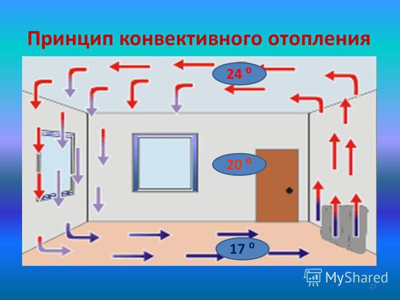 Принцип конвективного отопления 24 20 17 23