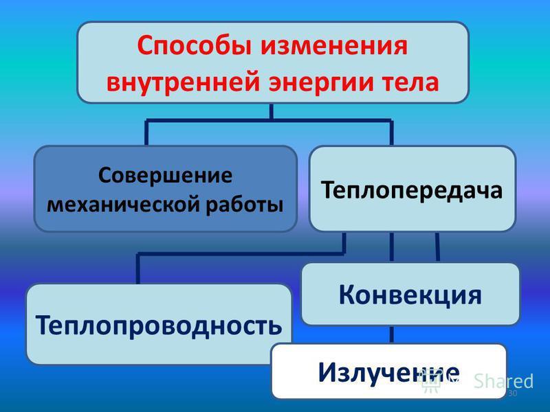 30 Теплопроводность Конвекция Способы изменения внутренней энергии тела Излучение Совершение механической работы Теплопередача