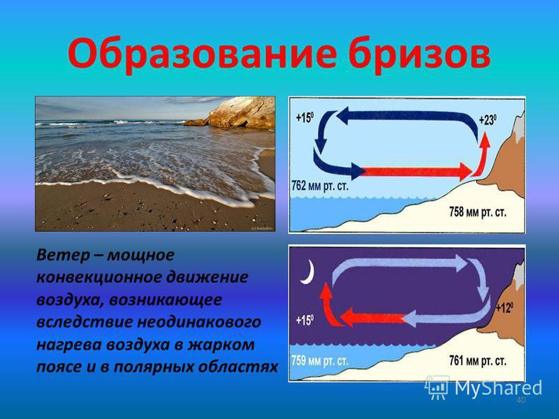 Образование бризов 40 Ветер – мощное конвекционное движение воздуха, возникающее вследствие неодинакового нагрева воздуха в жарком поясе и в полярных областях