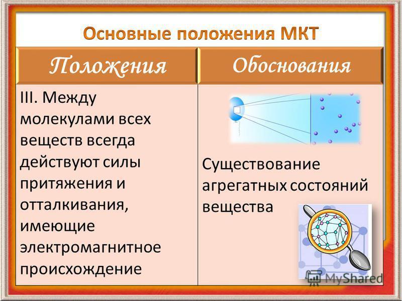 Положения Обоснования III. Между молекулами всех веществ всегда действуют силы притяжения и отталкивания, имеющие электромагнитное происхождение Существование агрегатных состояний вещества