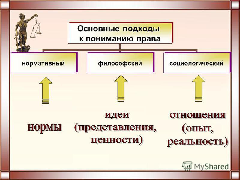 Основные подходы к пониманию права нормативный философский социологический