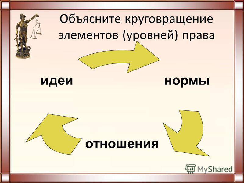 Объясните круговращение элементов (уровней) права нормы отношения идеи