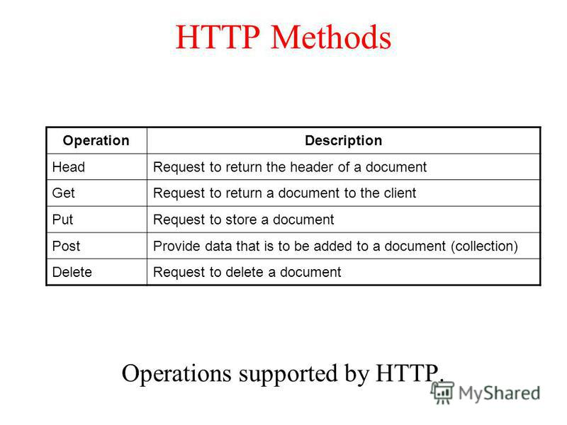 HTTP Methods Operations supported by HTTP. OperationDescription HeadRequest to return the header of a document GetRequest to return a document to the client PutRequest to store a document PostProvide data that is to be added to a document (collection