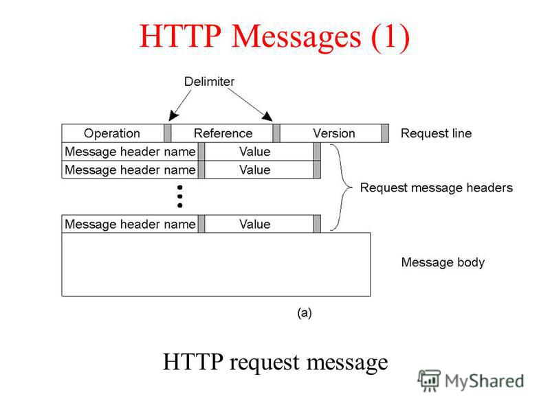 HTTP Messages (1) HTTP request message