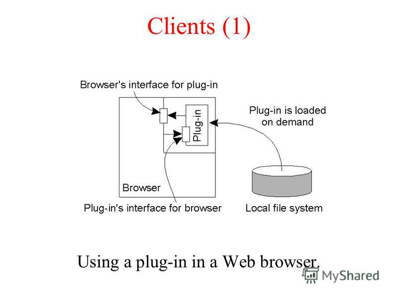 Clients (1) Using a plug-in in a Web browser.