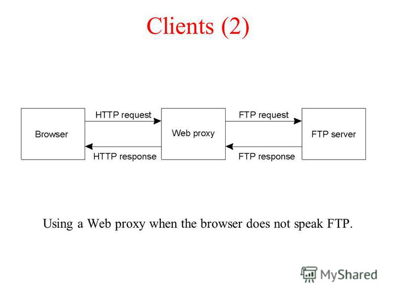 Clients (2) Using a Web proxy when the browser does not speak FTP.