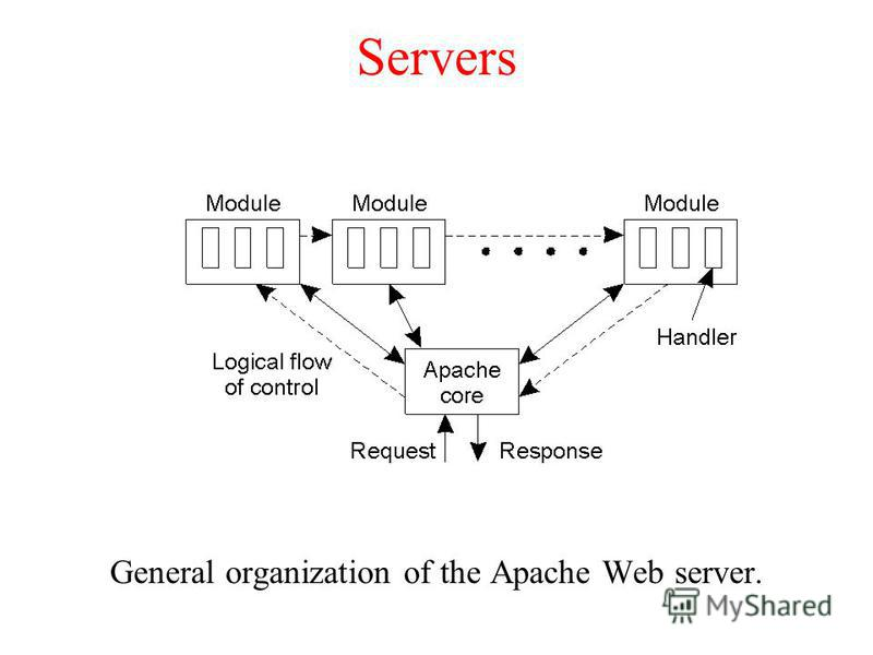 Servers General organization of the Apache Web server.